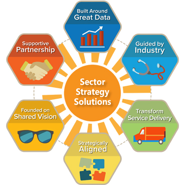 Sector Strategy Solutions